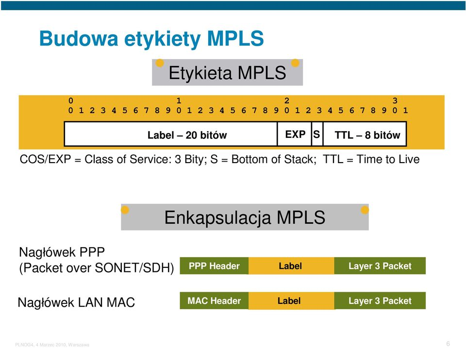 = Bottom of Stack; TTL = Time to Live Enkapsulacja MPLS Nagłówek PPP (Packet over