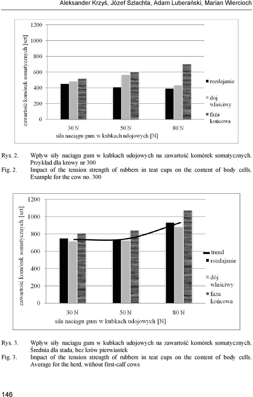 Przykład dla krowy nr 300 Impact of the tension strength of rubbers in teat cups on the content of body