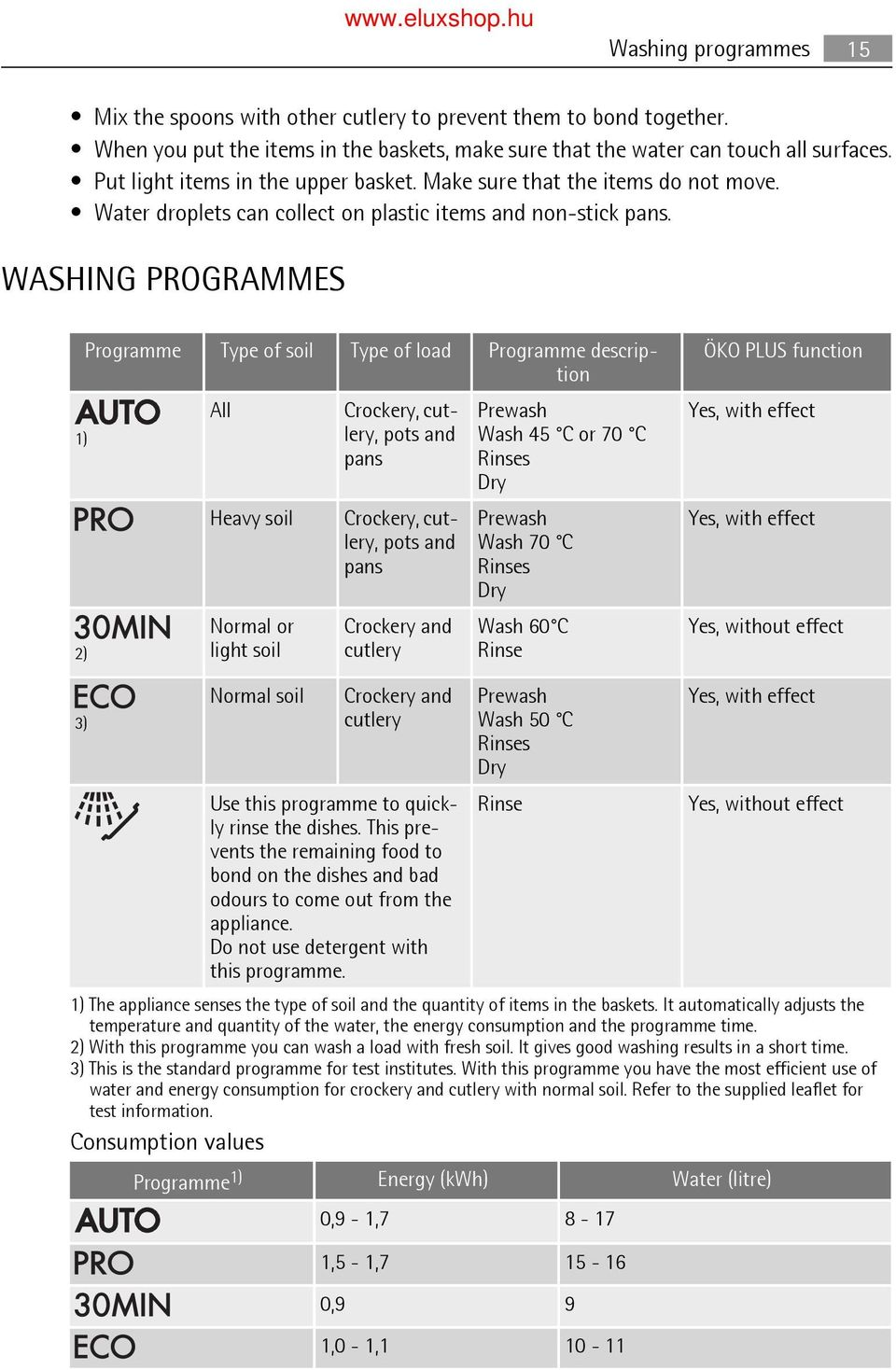 WASHING PROGRAMMES Programme Type of soil Programme description ÖKO PLUS function All Crockery, cut- Prewash lery, pots and Wash 45 C or 70 C pans Rinses Dry Yes, with effect Heavy soil Crockery,