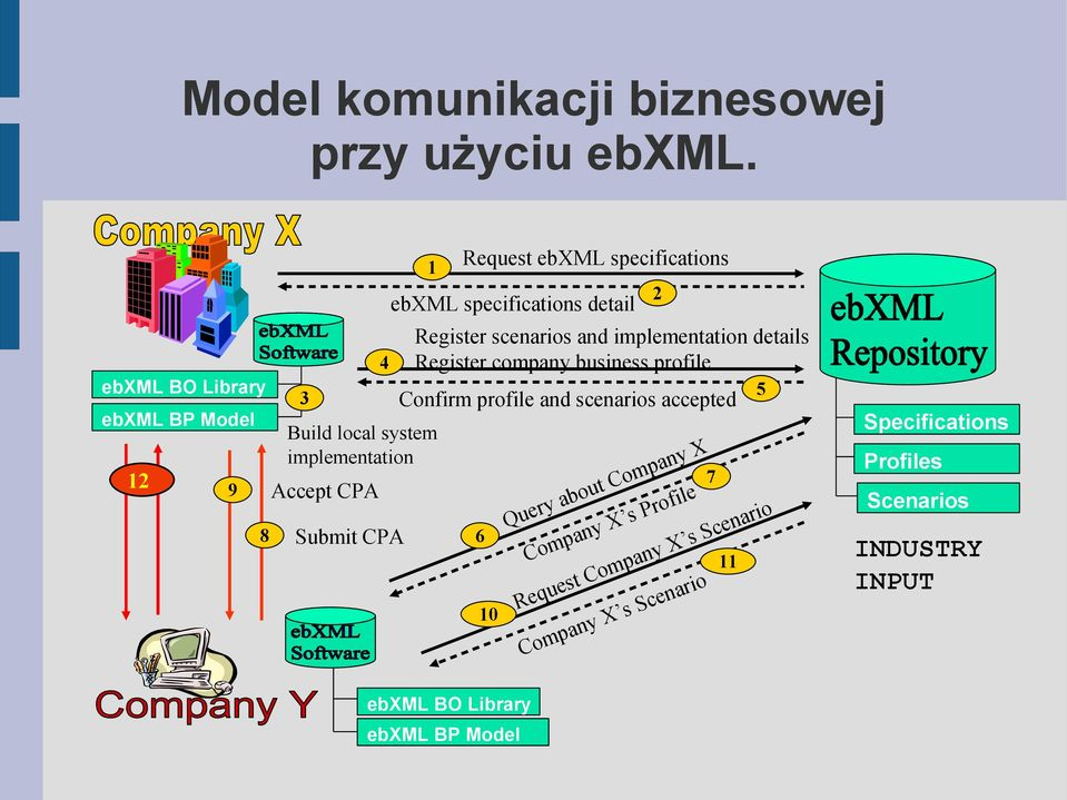specifications ebxml specifications detail Register scenarios and implementation details Register company business profile 5