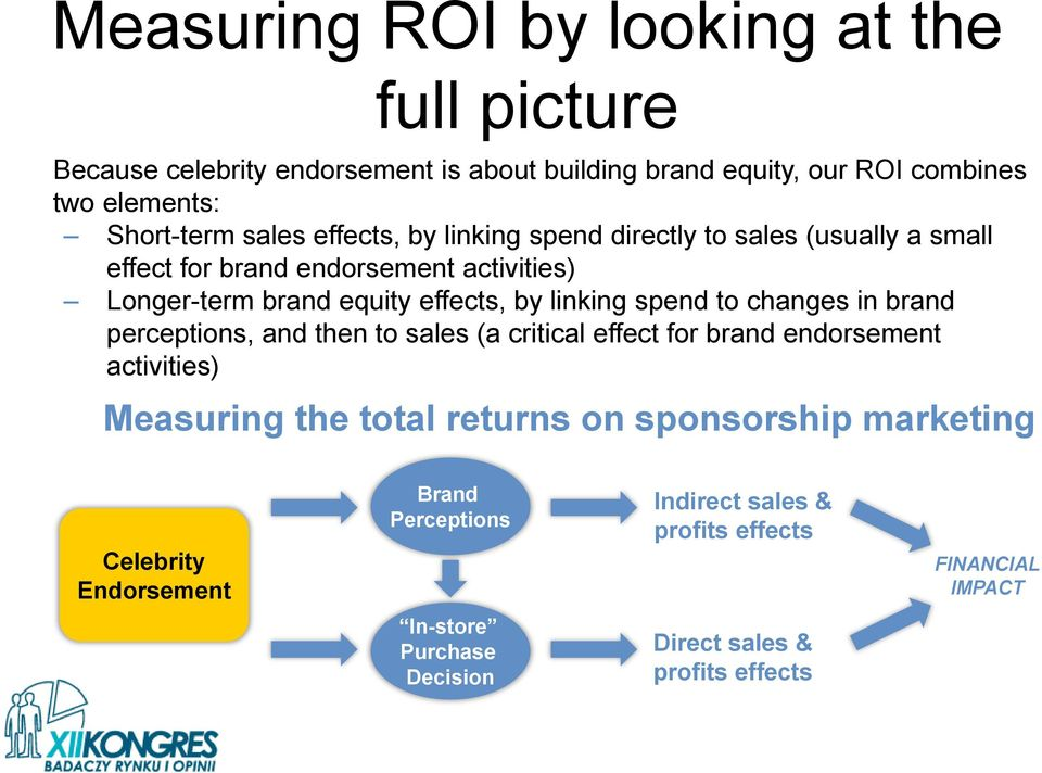 spend to changes in brand perceptions, and then to sales (a critical effect for brand endorsement activities) Measuring the total returns on sponsorship