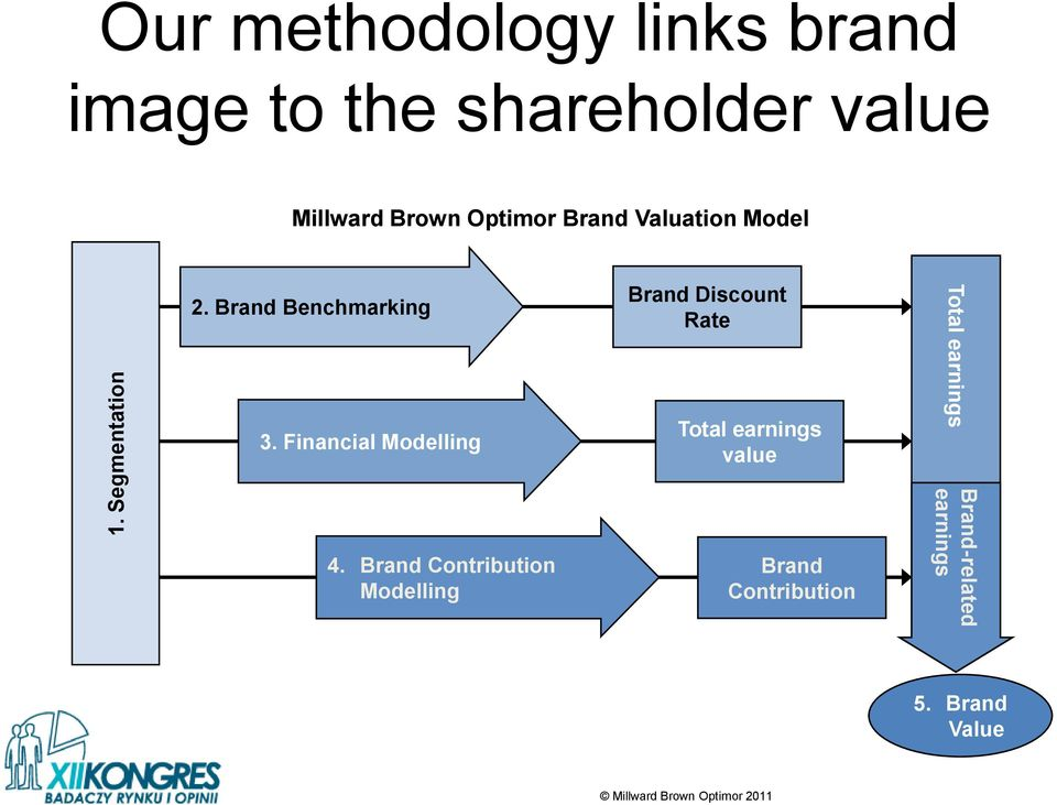 Financial Modelling Brand Discount Rate Total earnings value Total earnings 4.