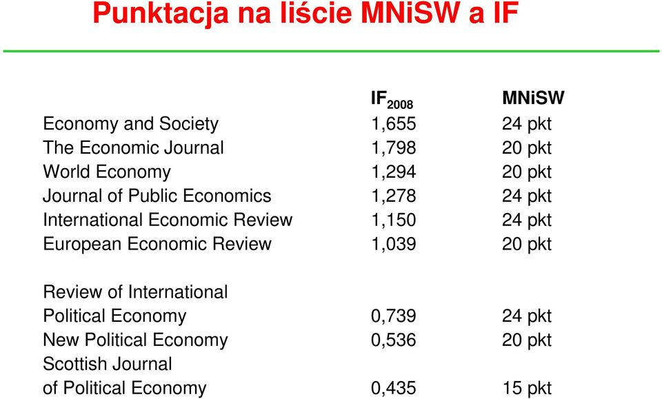 Economic Review 1,150 24 pkt European Economic Review 1,039 20 pkt Review of International Political