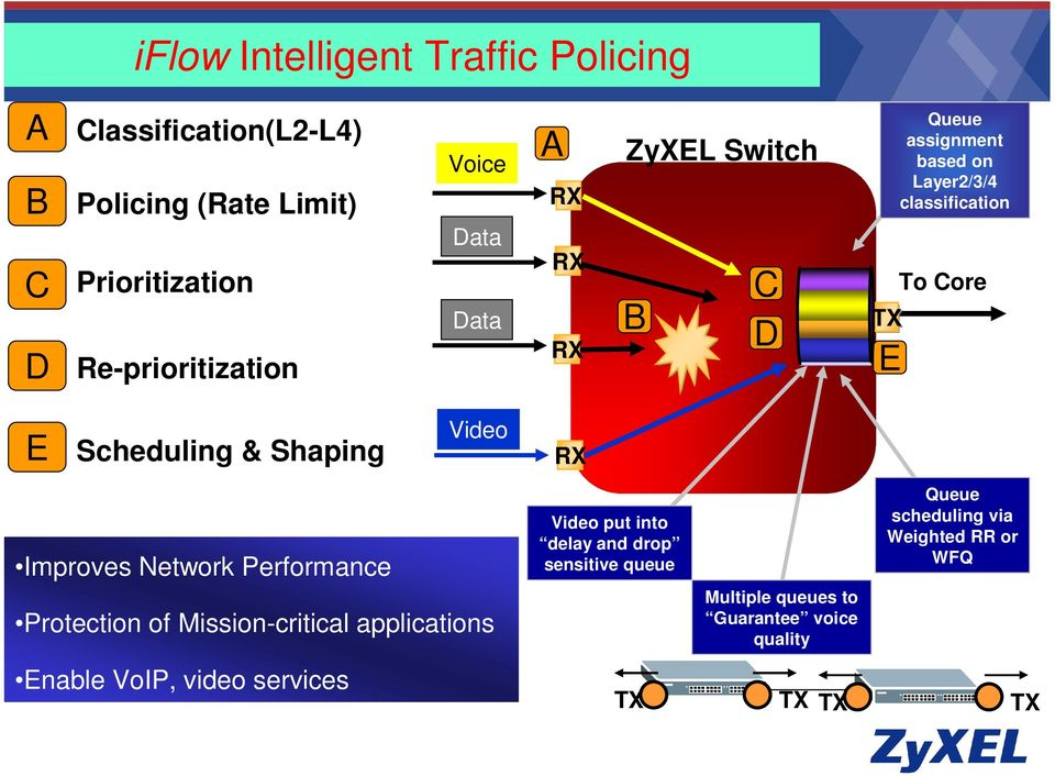 Shaping Video RX Improves Network Performance Protection of Mission-critical applications Enable VoIP, video services Video