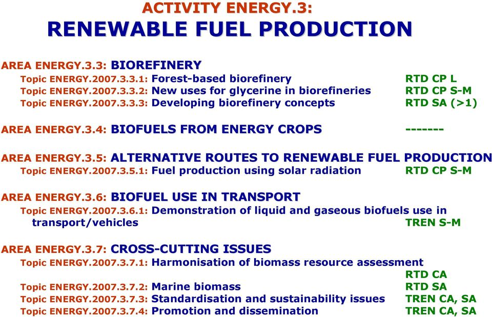 3.6: BIOFUEL USE IN TRANSPORT Topic ENERGY.2007.3.6.1: Demonstration of liquid and gaseous biofuels use in transport/vehicles TREN S-M AREA ENERGY.3.7: CROSS-CUTTING CUTTING ISSUES Topic ENERGY.2007.3.7.1: Harmonisation of biomass resource assessment RTD CA Topic ENERGY.