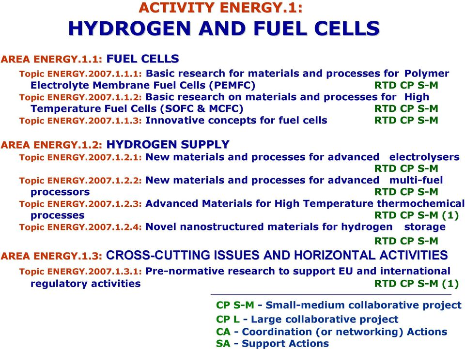 2007.1.2.1: New materials and processes for advanced electrolysers RTD CP S-M Topic ENERGY.2007.1.2.2: New materials and processes for advanced multi-fuel processors RTD CP S-M Topic ENERGY.2007.1.2.3: Advanced Materials for High Temperature thermochemical processes RTD CP S-M (1) Topic ENERGY.