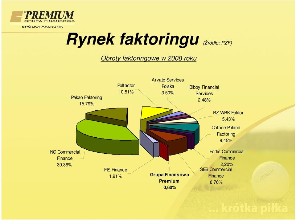 Faktor 5,43% Coface Poland Factoring 9,45% ING Commercial Finance 39,36% IFIS Finance