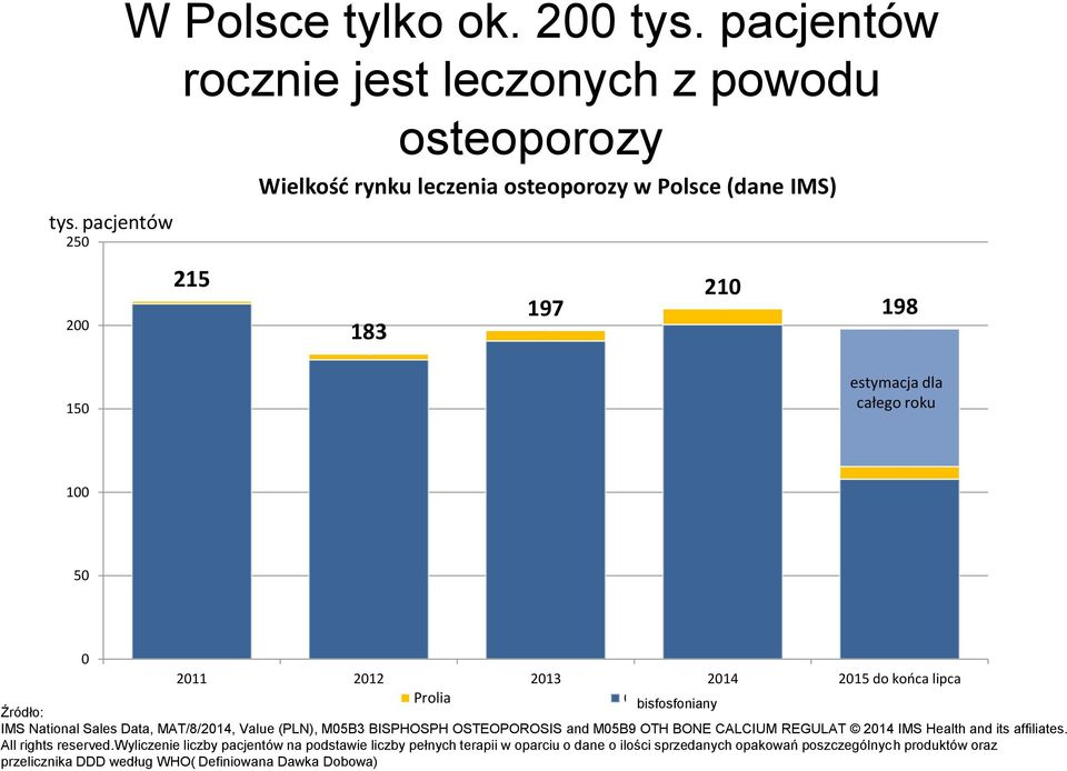 50 0 2011 2012 2013 2014 2015 do końca lipca Prolia Others bisfosfoniany Źródło: IMS National Sales Data, MAT/8/2014, Value (PLN), M05B3 BISPHOSPH OSTEOPOROSIS and