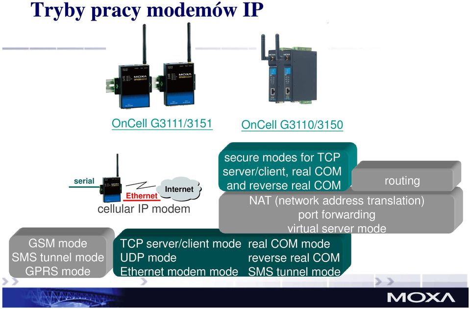 mode secure modes for TCP server/client, real COM routing and reverse real COM NAT (network