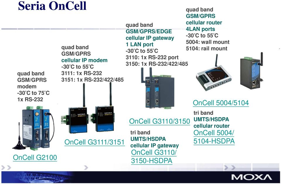 port 3150: 1x RS-232/422/485 OnCell G3110/3150 tri band UMTS/HSDPA cellular IP gateway OnCell G3110/ 3150-HSDPA quad band GSM/GPRS