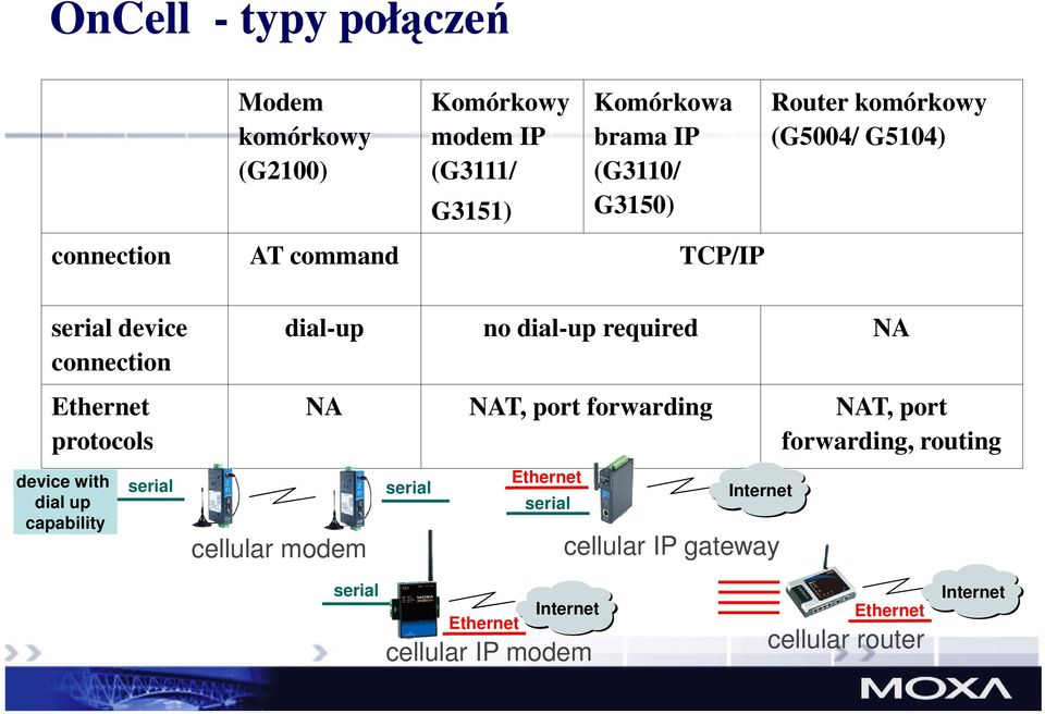 Ethernet protocols device with dial up capability serial cellular modem NA NAT, port forwarding NAT, port forwarding,