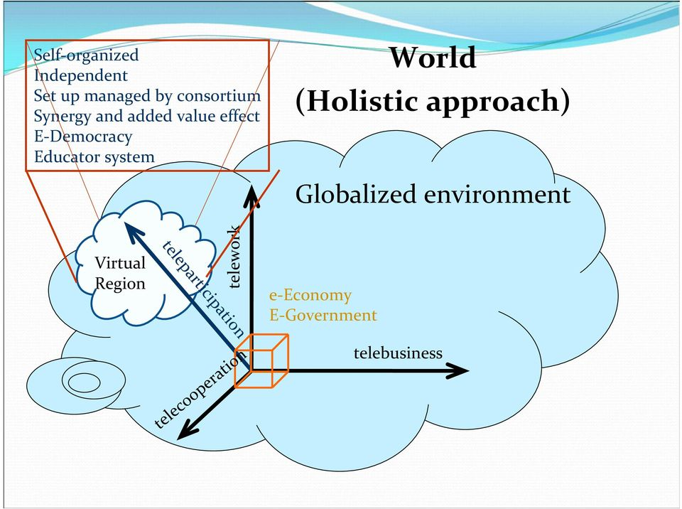(Holistic approach) Globalized environment Virtual Region