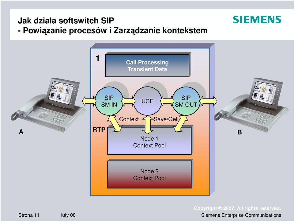 Data SIP SM IN UCE SIP SM OUT Context Save/Get A RTP