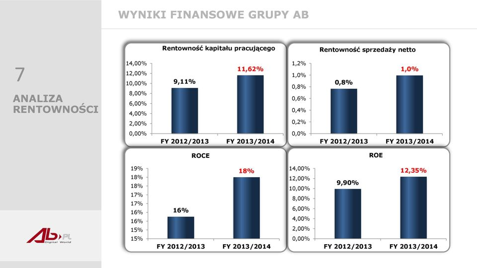 2012/2013 FY 2013/2014 0,0% FY 2012/2013 FY 2013/2014 ROCE ROE 19% 18% 18% 17% 17% 16% 16% 15% 16% 18%