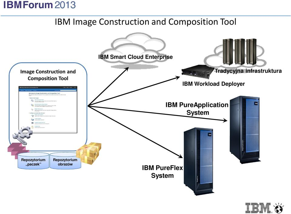 Workload Deployer Tradycyjna infrastruktura IBM