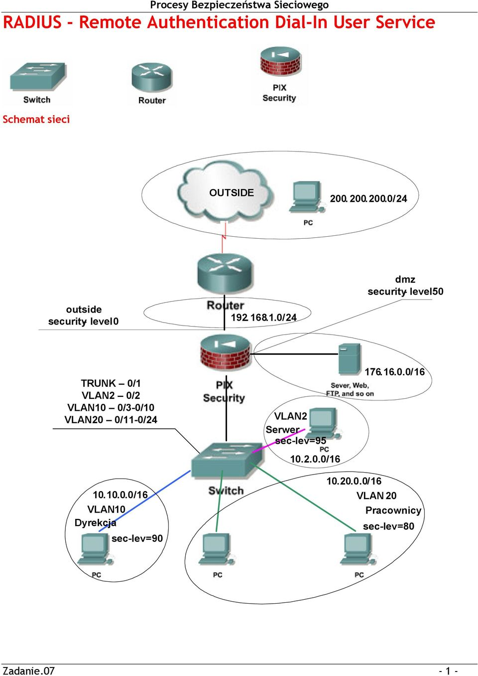 2. 168.1.0/24 dmz security- level 50 TRUNK 0/1 VLAN2 0/2 VLAN10 0/3-0/10 VLAN20 0/11-0/24