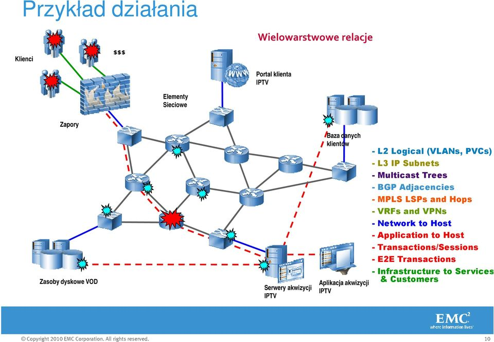 (VLANs, PVCs) - L3 IP Subnets - Multicast Trees - BGP Adjacencies - MPLS LSPs and Hops - VRFs and VPNs -