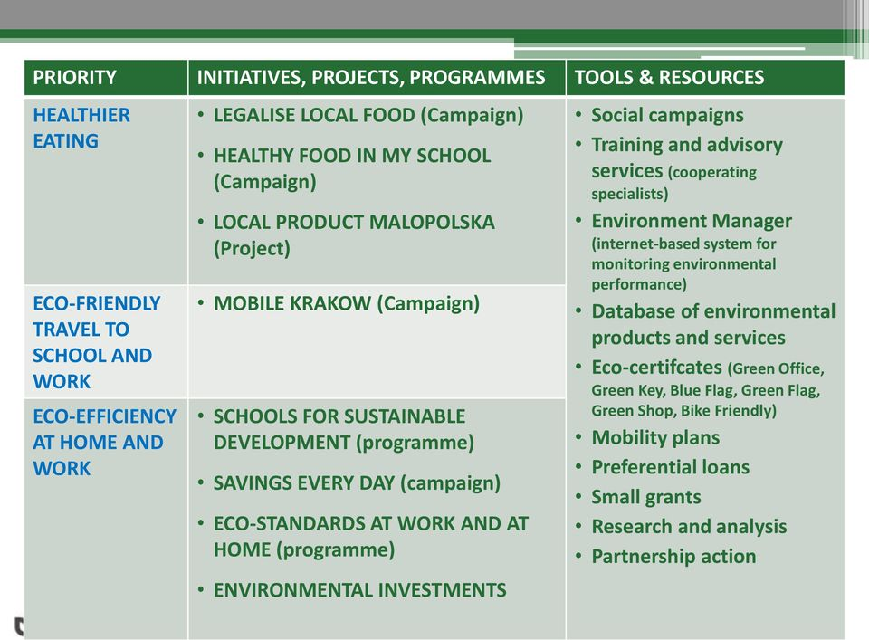 (programme) ENVIRONMENTAL INVESTMENTS Social campaigns Training and advisory services (cooperating specialists) Environment Manager (internet-based system for monitoring environmental performance)