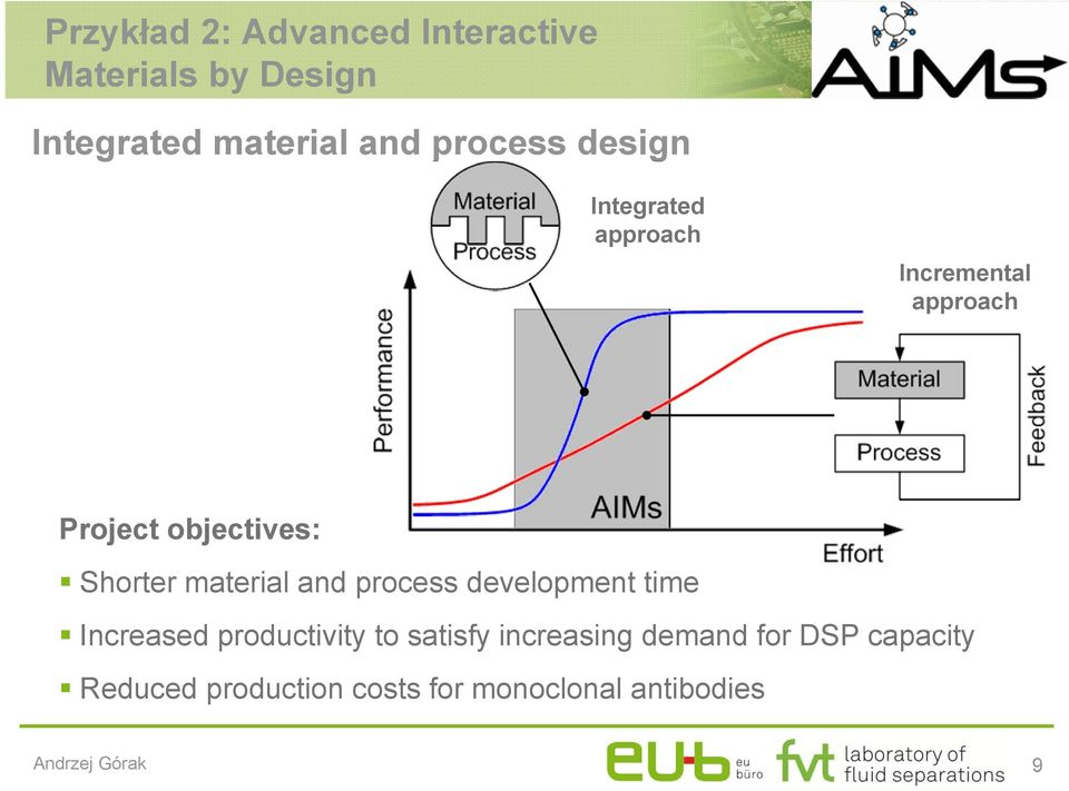 Shorter material and process development time Increased productivity to satisfy