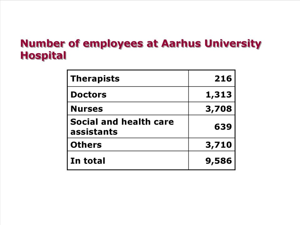 Doctors 1,313 Nurses 3,708 Social and