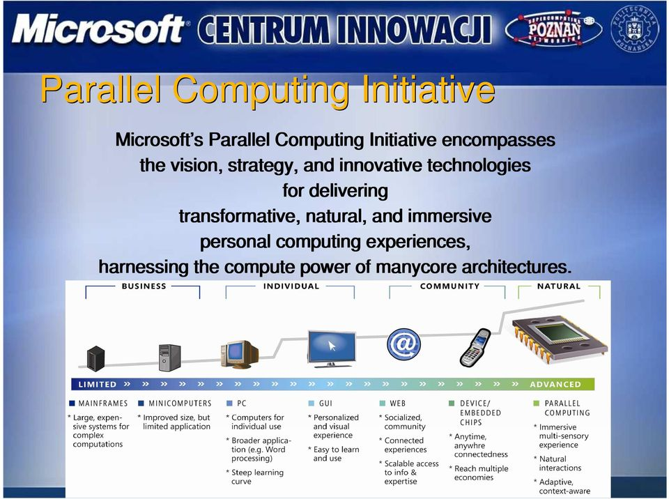 technologies for delivering transformative, natural, and immersive