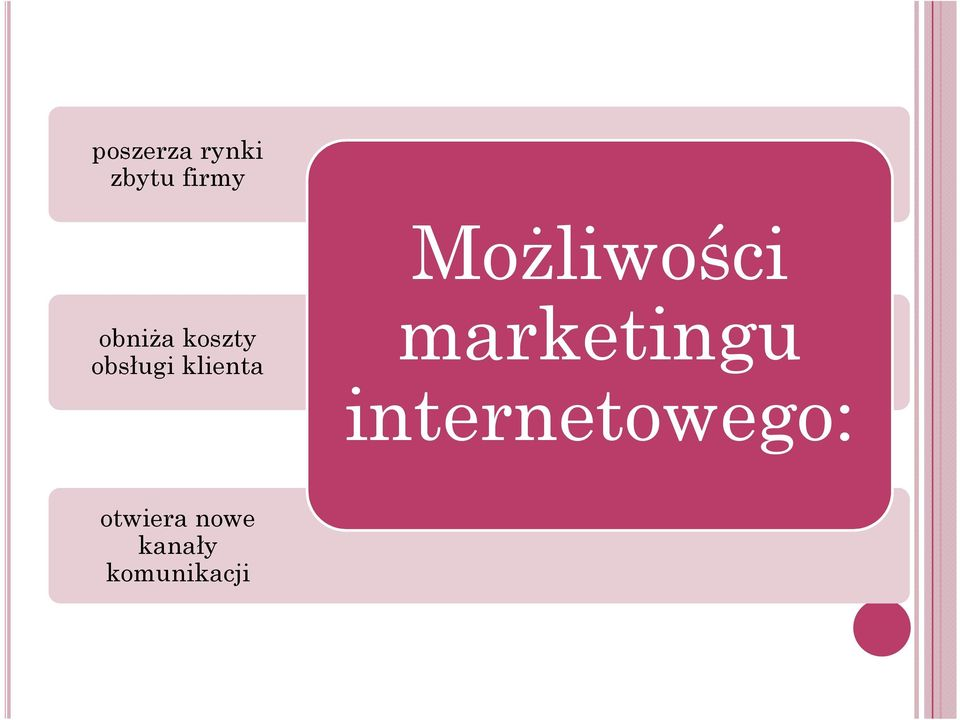 obsługi klienta marketingu