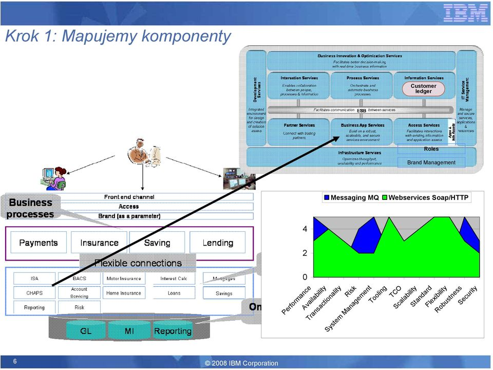 0 Performance Availability Transactionality Risk System Management