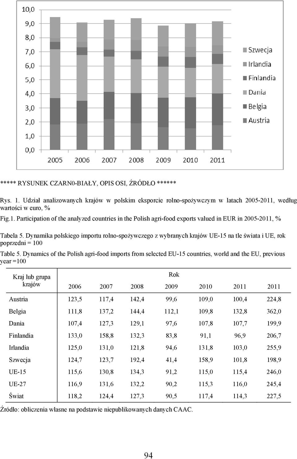 Dynamics of the Polish agri-food imports from selected EU-15 countries, world and the EU, previous year =100 Kraj lub grupa krajów Rok 2006 2007 2008 2009 2010 2011 2011 Austria 123,5 117,4 142,4