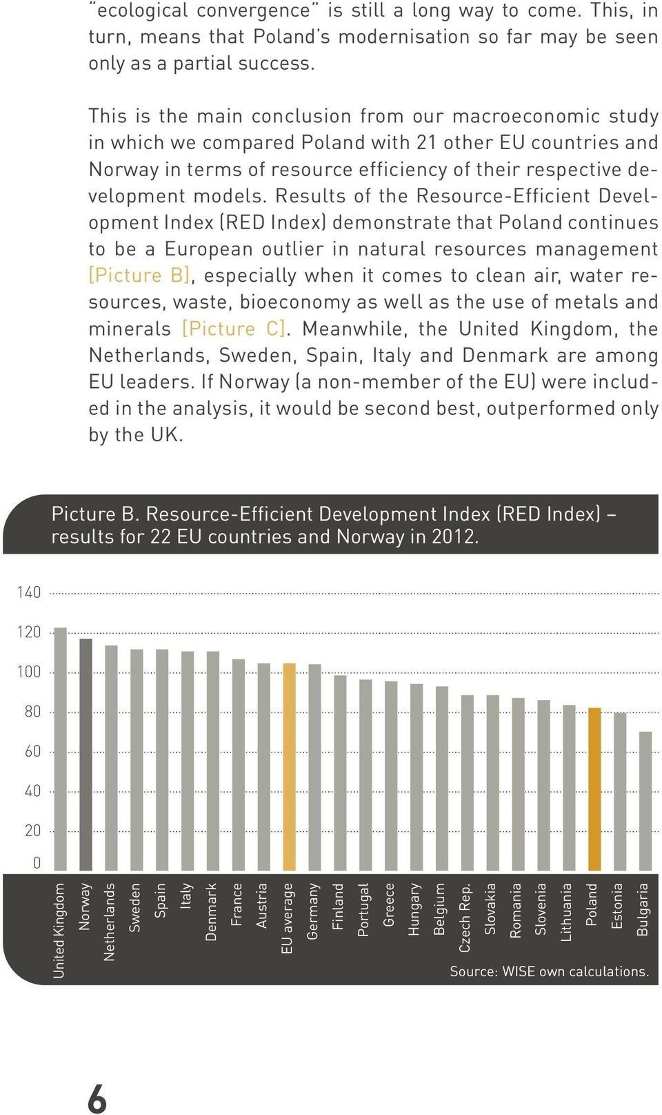 Results of the Resource-Efficient Development Index (RED Index) demonstrate that Poland continues to be a European outlier in natural resources management [Picture B], especially when it comes to