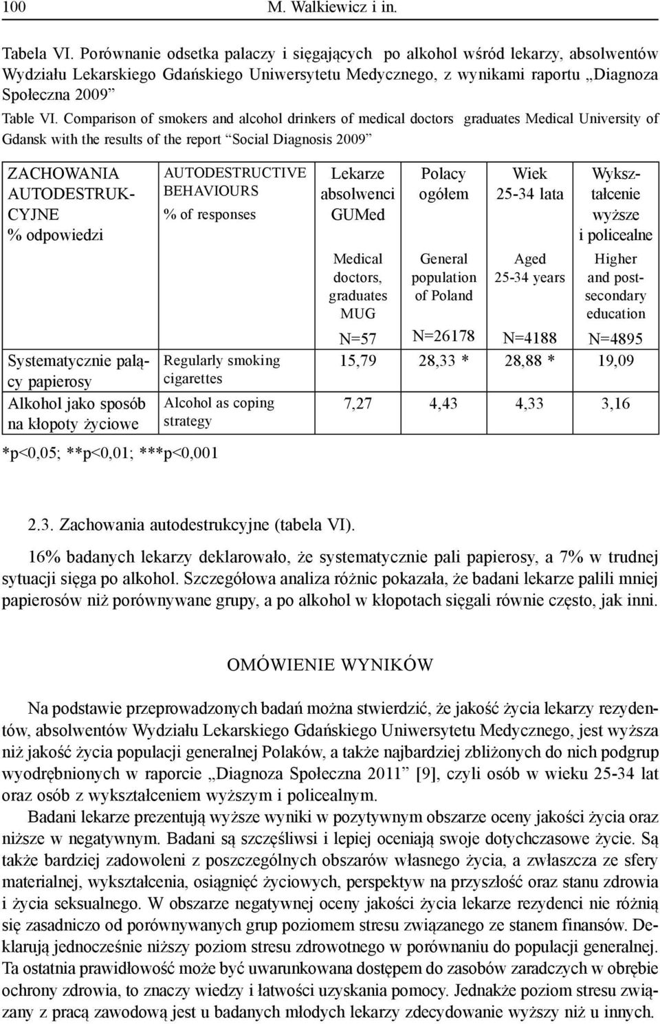 Comparison of smokers and alcohol drinkers of medical doctors graduates Medical University of Gdansk with the results of the report Social Diagnosis 2009 ZACHOWANIA AUTODESTRUK- CYJNE % odpowiedzi