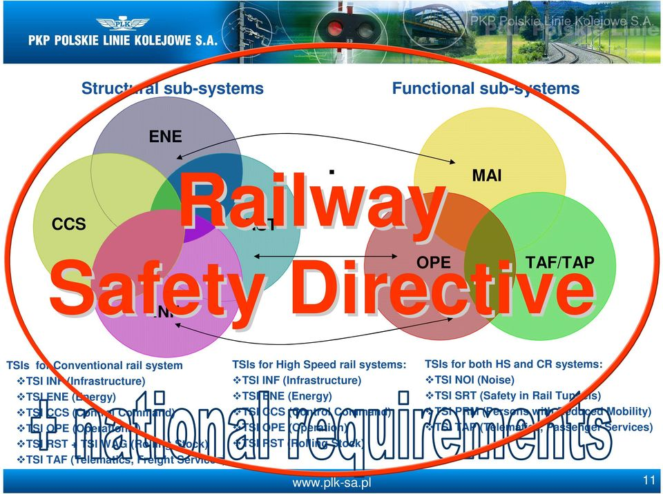 TSIs for High Speed rail systems: TSI OPE (Operation) TSI RST (Rolling Stock) TSIs for both HS and CR systems: TSI NOI