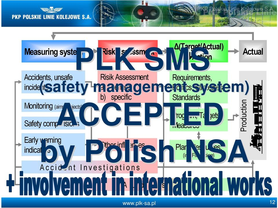Program, Targets Safety comparisions Measures management system) Early by warning Polish Other influences indicators