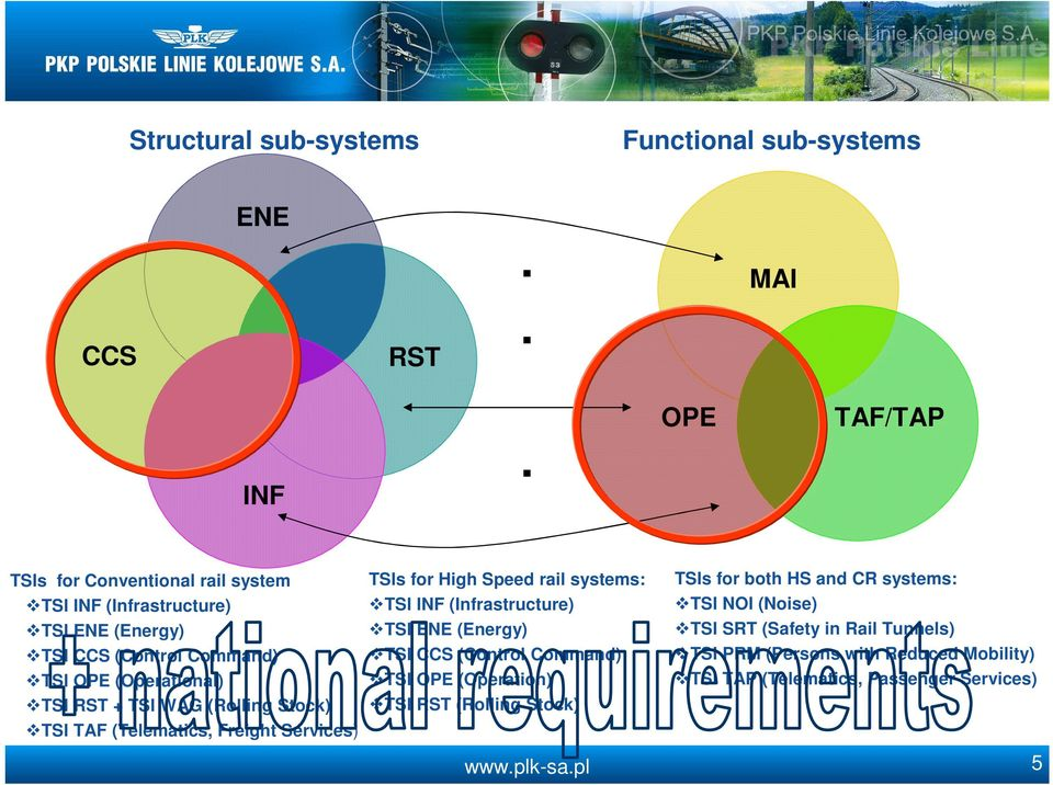systems: TSI OPE (Operation) TSI RST (Rolling Stock) TSIs for both HS and CR systems: TSI NOI (Noise) TSI SRT