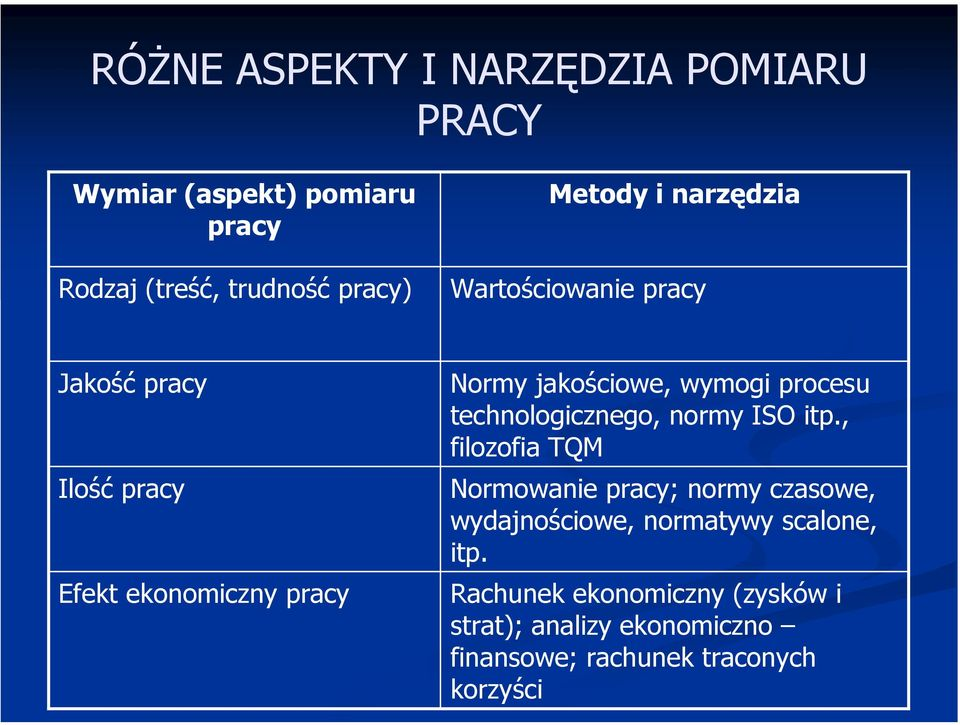 procesu technologicznego, normy ISO itp.