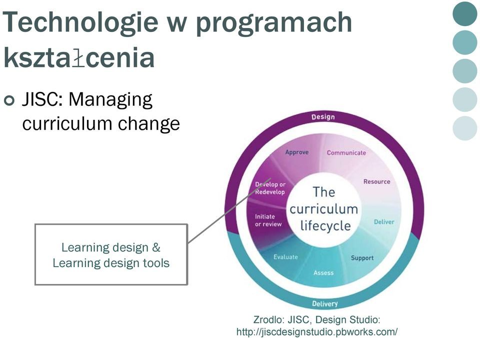 & Learning design tools Zrodlo: JISC,