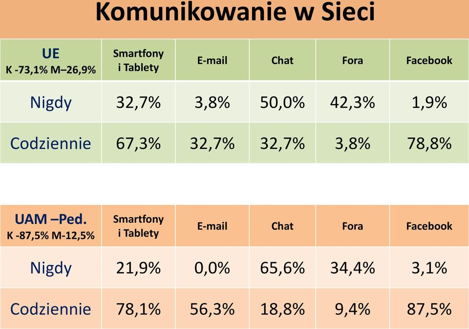 32,7% 3,8% 78,8% Smartfony i Tablety E-mail Chat Fora Facebook