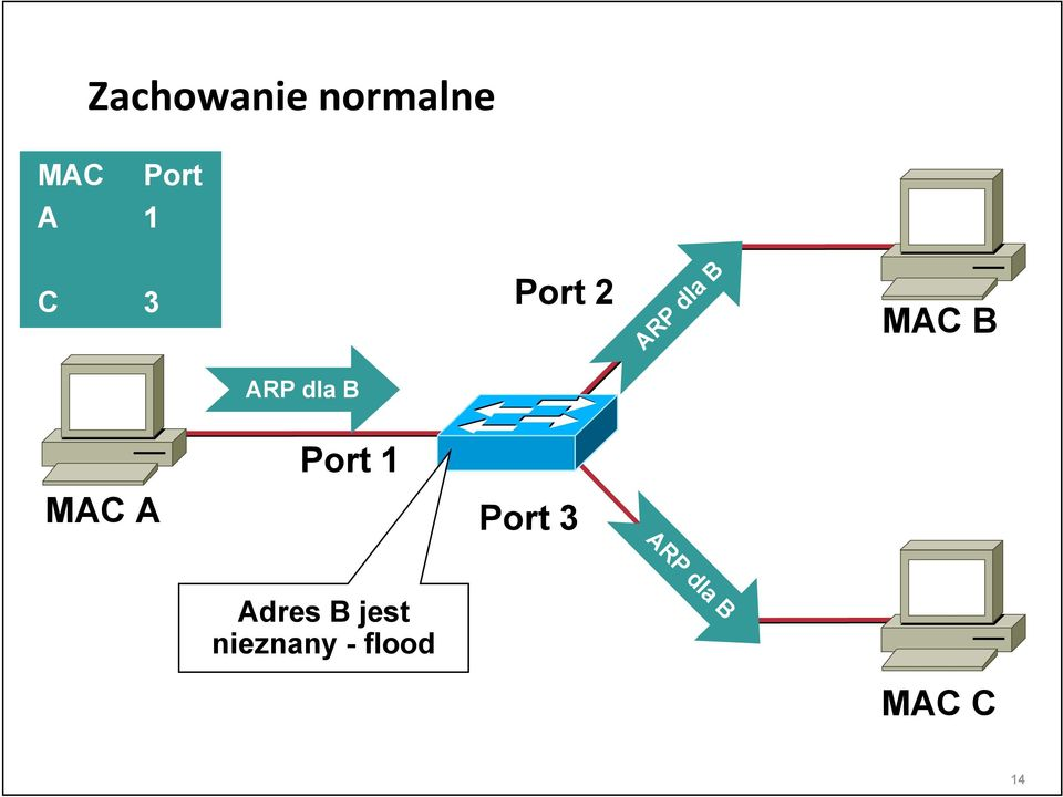 MAC A Port 1 Port 3 ARP dla B