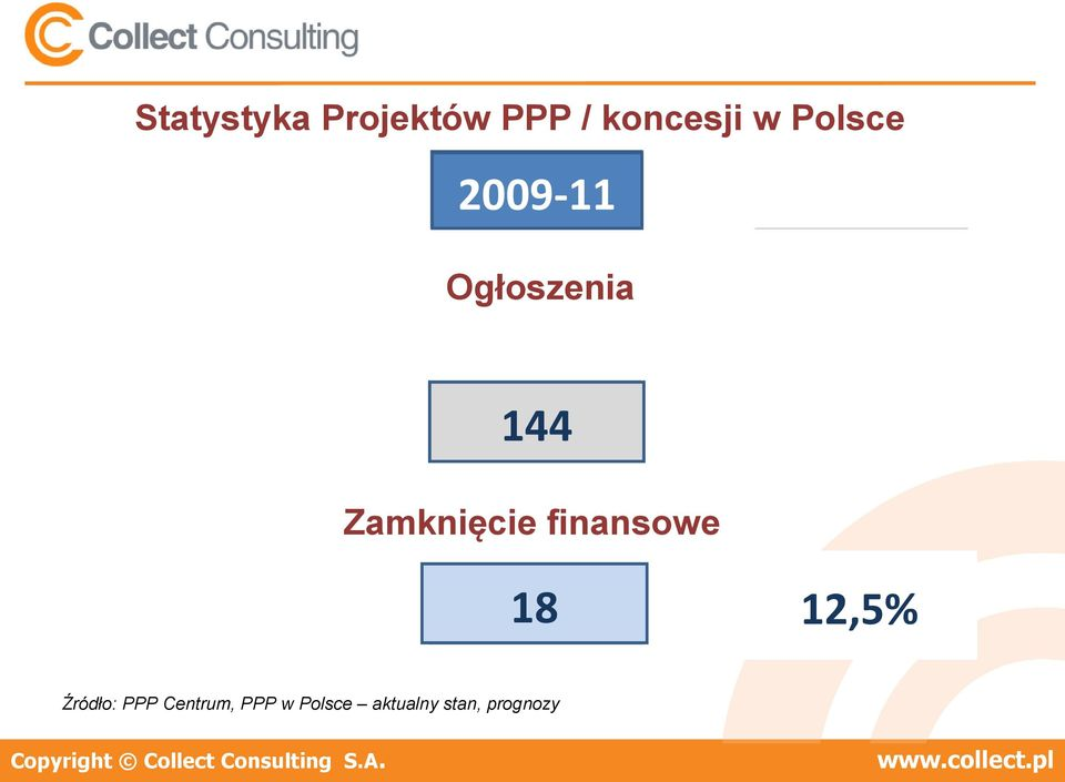 PPP/Concessions Agreements Signed Zamknięcie finansowe 2011