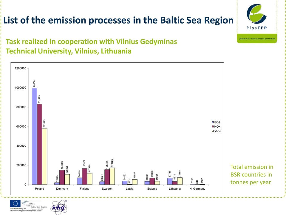 cooperation with Vilnius Gedyminas Technical University, Vilnius, Lithuania 1200000 1000000 800000 600000 SO2 NOx VOC