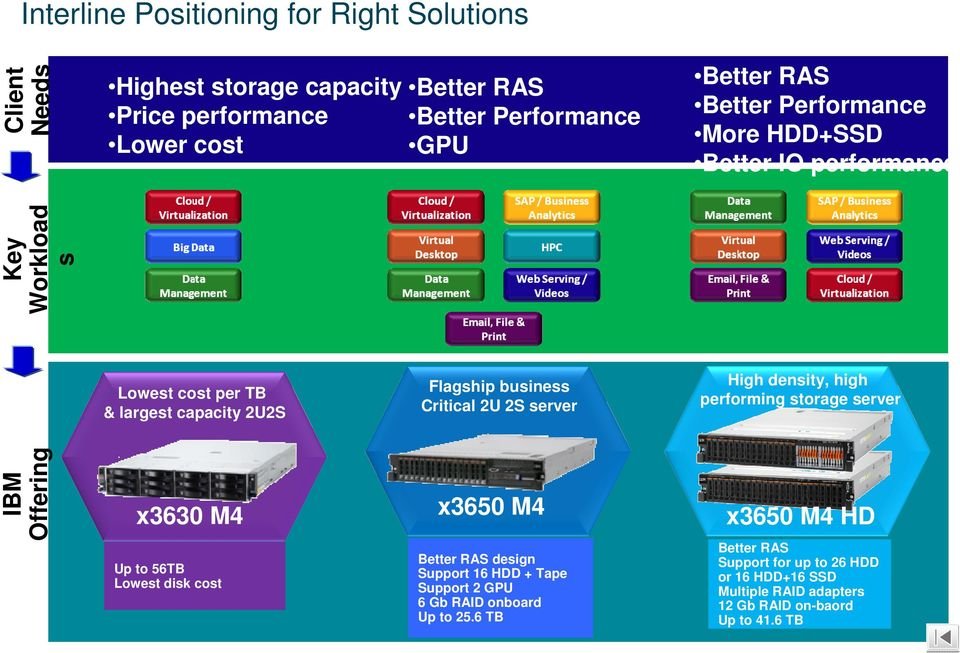 High density, high performing storage server IBM Offering x3630 M4 x3650 M4 x3650 M4 HD 10 Up to 56TB Lowest disk cost Better RAS design Support 16 HDD +