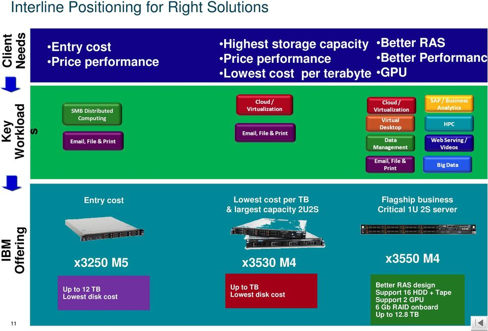 Lowest cost per TB & largest capacity 2U2S Flagship business Critical 1U 2S server IBM Offering x3250 M5 x3530 M4 x3550 M4 11