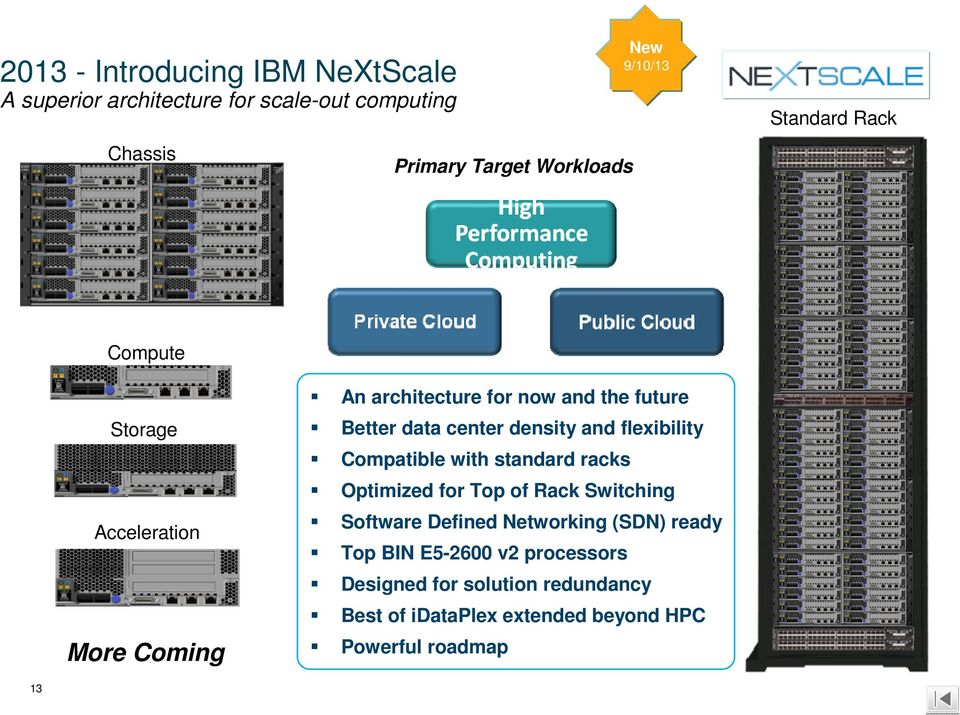 density and flexibility Compatible with standard racks Optimized for Top of Rack Switching Software Defined Networking
