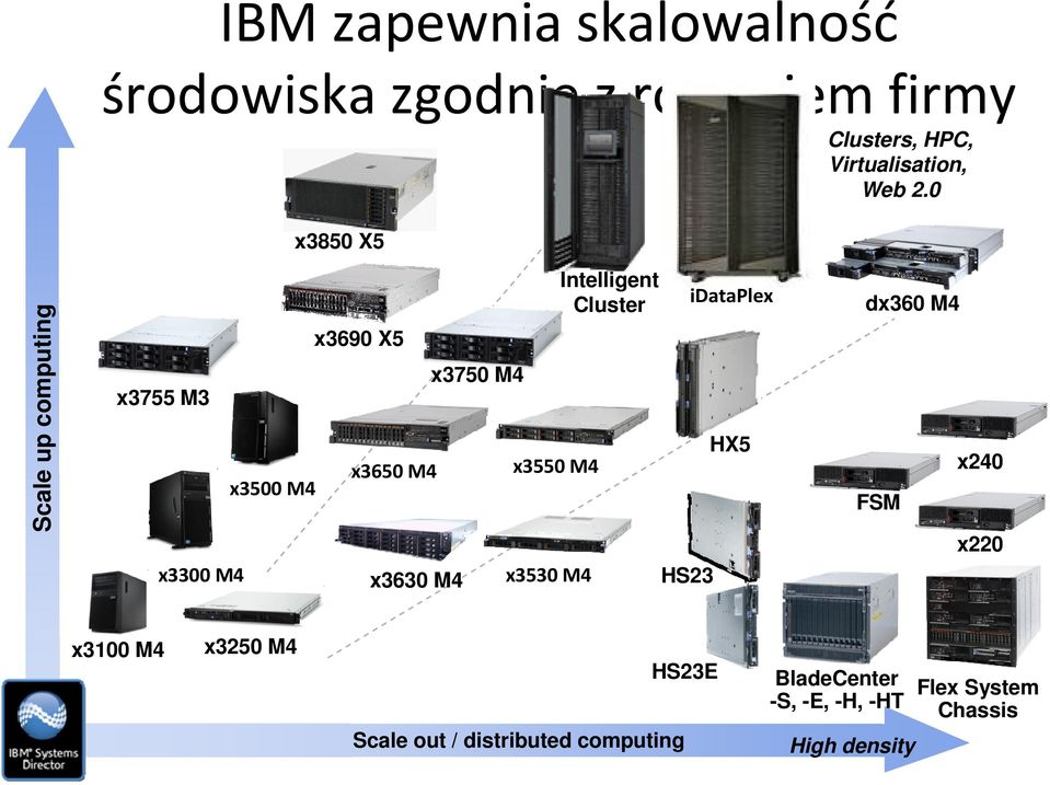 0 Scale up computing x3755 M3 x3300 M4 x3500 M4 x3690 X5 x3650 M4 x3630 M4 x3750 M4 x3550 M4
