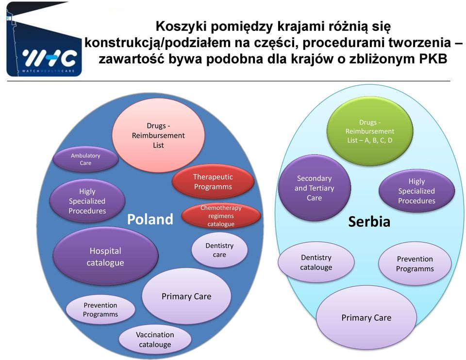 Poland Therapeutic Programms Chemotherapy regimens catalogue Secondary and Tertiary Care Serbia Higly Specialized Procedures