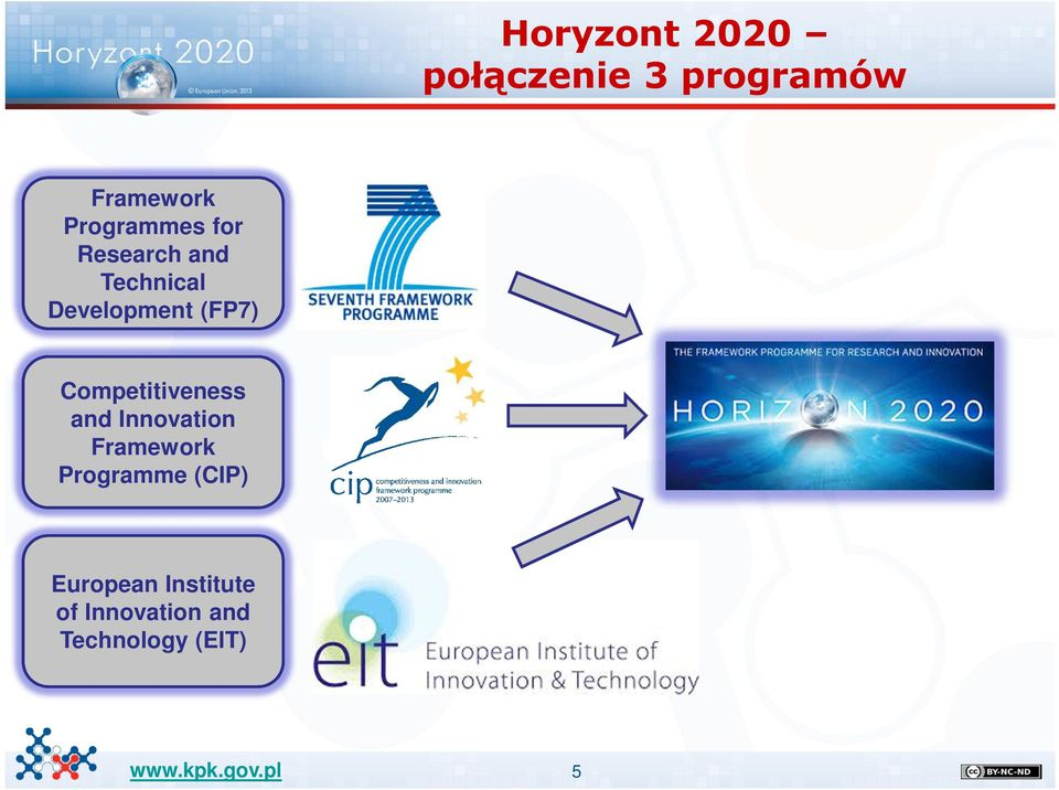 (FP7) Competitiveness and Innovation Framework