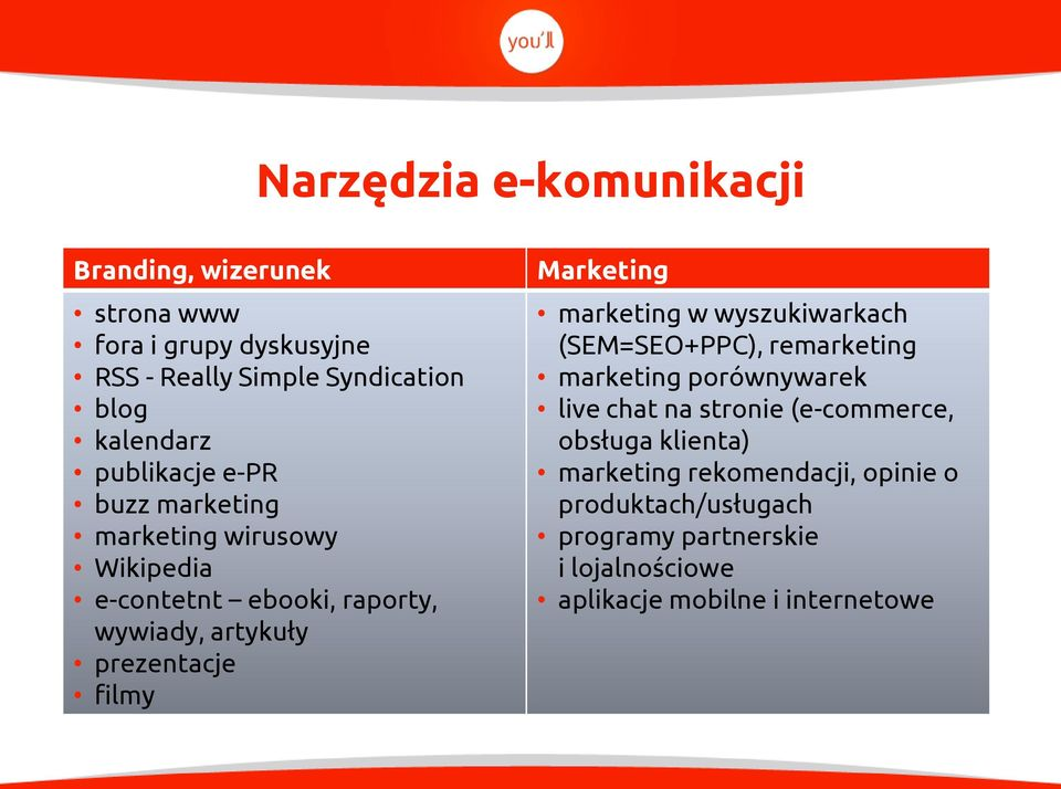 Marketing marketing w wyszukiwarkach (SEM=SEO+PPC), remarketing marketing porównywarek live chat na stronie (e-commerce,