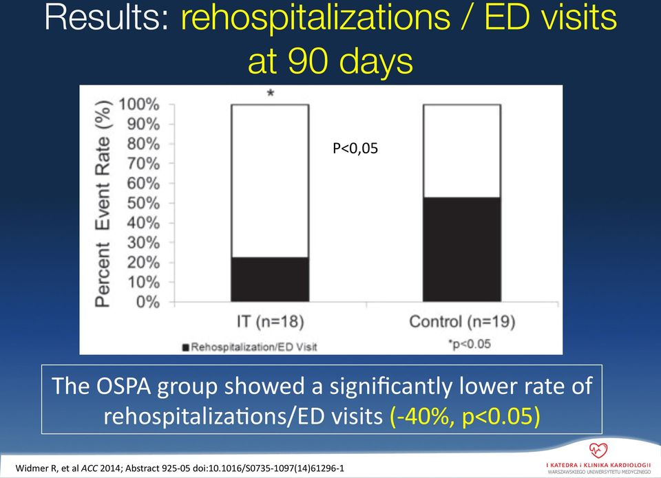 of rehospitaliza]ons/ed visits (- 40%, p<0.