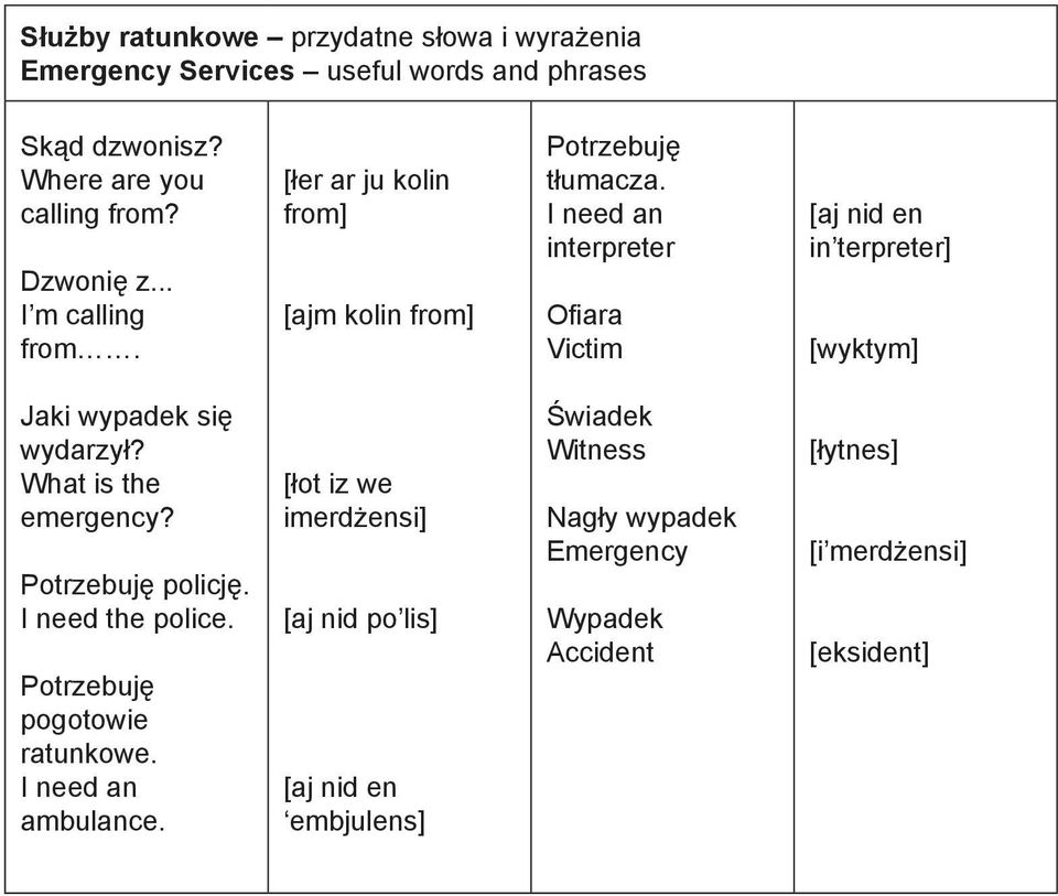 I need an interpreter Ofiara Victim [aj nid en in terpreter] [wyktym] Jaki wypadek się wydarzył? What is the emergency? Potrzebuję policję.