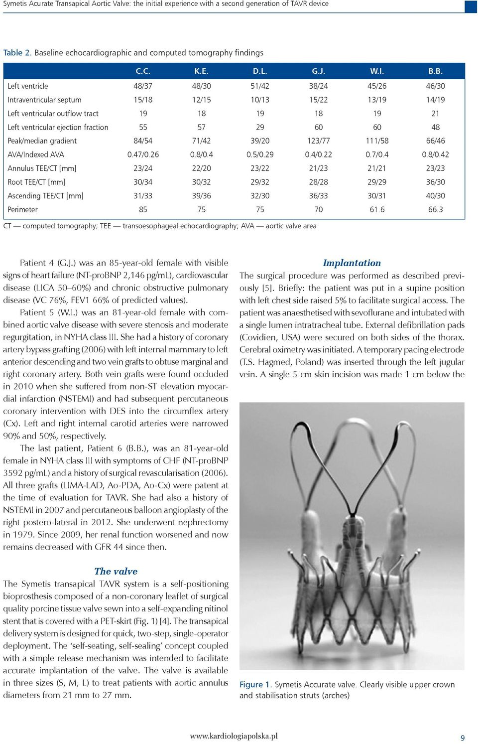 tract 19 18 19 18 19 21 Left ventricular ejection fraction 55 57 29 60 60 48 Peak/median gradient 84/54 71/42 39/20 123/77 111/58 66/46 AVA/Indexed AVA 0.47/0.26 0.8/0.