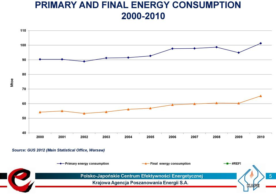 2012 (Main Statistical Office, Warsaw) Primary energy consumption Final